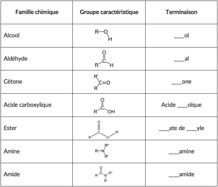 Groupes caractéristiques en chimie organique - Cours Physique Chimie Terminale S