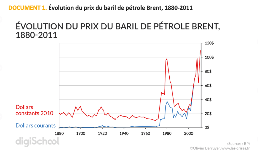 dissertation geopolitique petrole