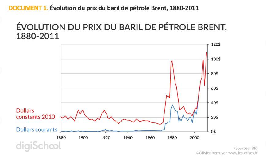 dissertation geopolitique petrole