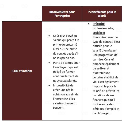 Cours De Droit Terminale Stmg La Legislation Des Contrats