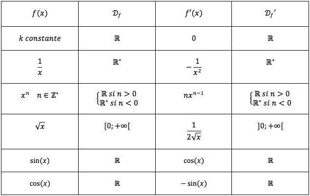 Tableau récapitulatif des dérivées - Cours de Maths Bac S