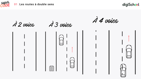Route : les différentes routes