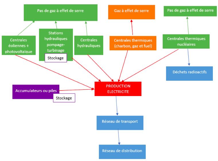 Schéma : Conclusion du cours sur l'optimisation de la gestion et de l'utilisation de l'énergie