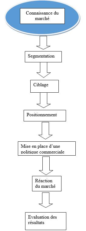 Style de relation et d'autorité dans les groupes