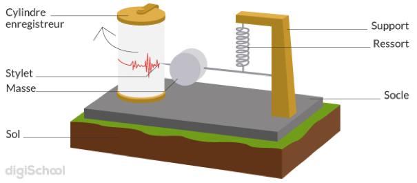 Schéma : Fonctionnement d'un sismographe - Physique Chimie Terminale S